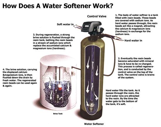 Ion Exchange Water Softener Water Softener: Water Softener No Longer Softening Water