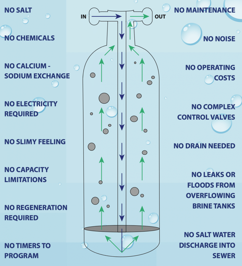 Water Conditioning |